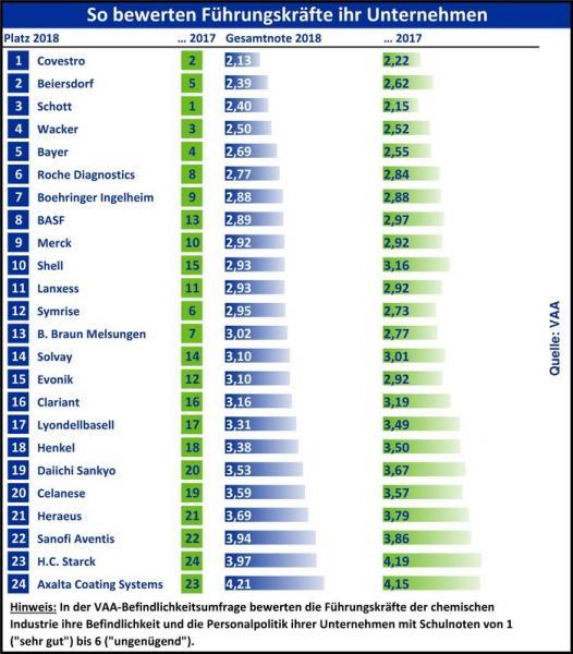 Ranking der Chemie- und Pharmaunternehmen in der VAA-Befindlichkeitsumfrage 2018