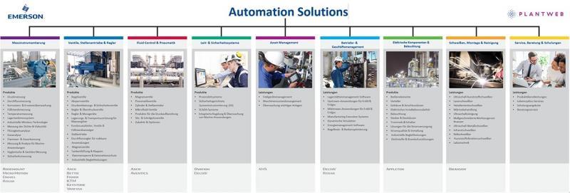 Emerson Automation Solutions: Detaillierte Leistungsübersicht