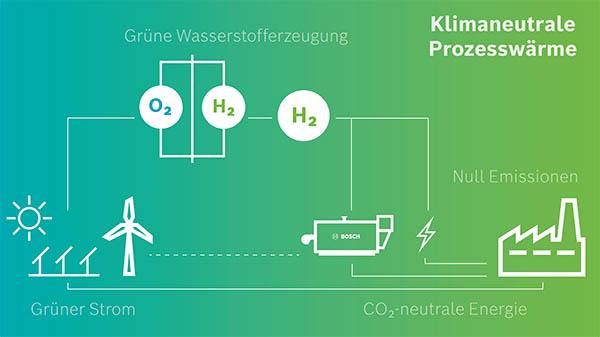 Vereinfachte Darstellung einer grünen Wasserstofferzeugung mit Integration von Prozesswärme