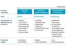 Komplexität des Produktportfolios