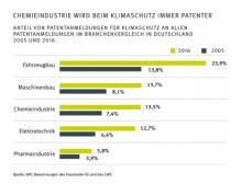 """Studie: """"Innovationsindikatoren Chemie 2020"""" von Uni Hannover und ZEW Mannheim"""