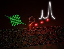 Die optischen Eigenschaften von Kohlenstoffnanoröhrchen, die aus einem aufgerollten hexagonalen Gitter von sp2-Kohlenstoffatomen bestehen, lassen sich mithilfe von Defekten verbessern