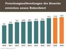 Entwicklung der Forschungs-und Entwicklungsausgaben der chemisch-pharmazeutischen Industrie in Deutschland